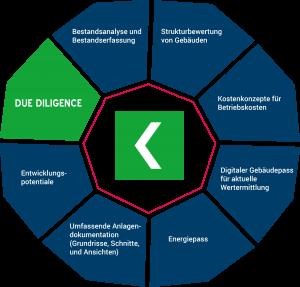 Grafik Due Dilligence - Inhalte von der Bestandserfassung bis zur Potentialanalyse