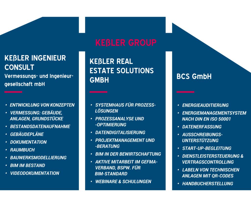 Grafik Unternehmen der Keßler Group mit Geschäftsbereichen (png)